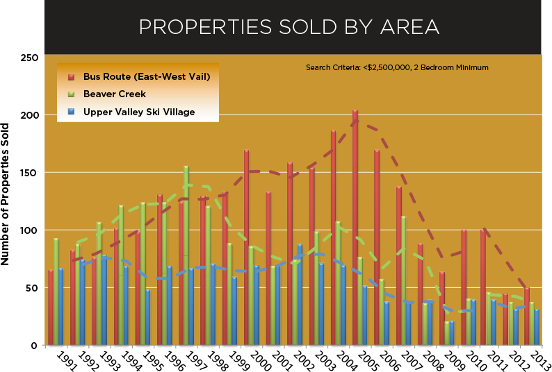 Property-sold-area-graph